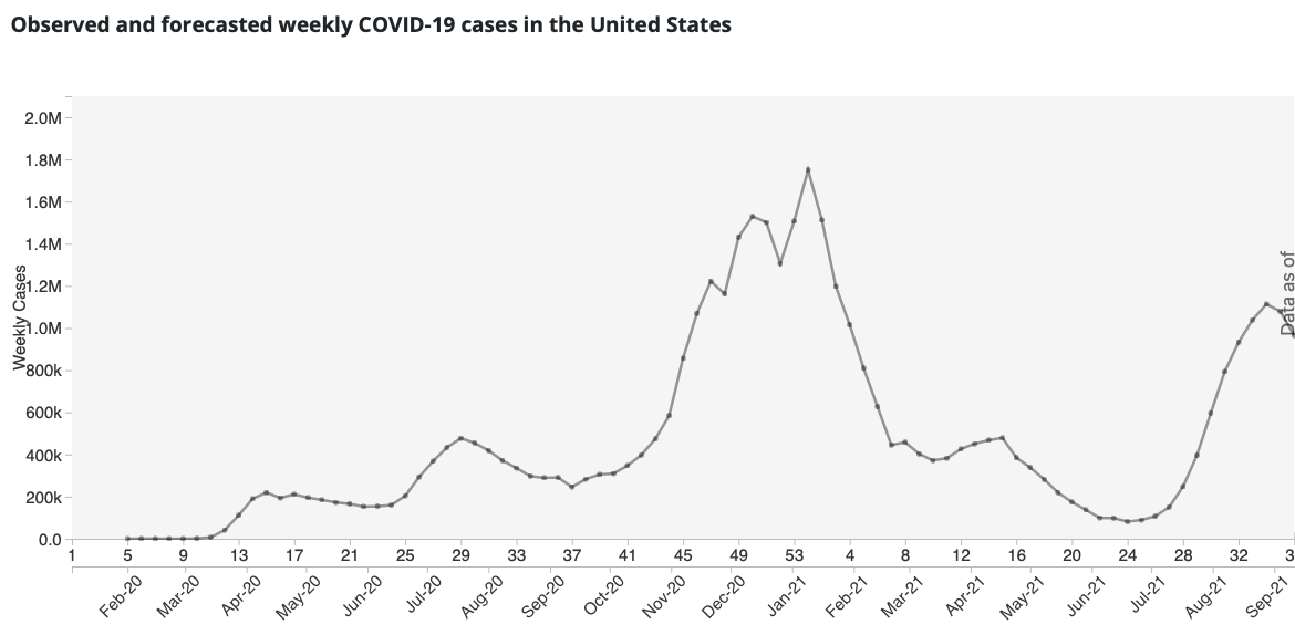 Weekly COVID Cases